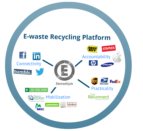 two solutions to the issue of e waste Which means that, if you were really interested in recycling all our e-waste then, you'd be looking to do two things one, set up a deposit system to make sure that end of life equipment is returned.