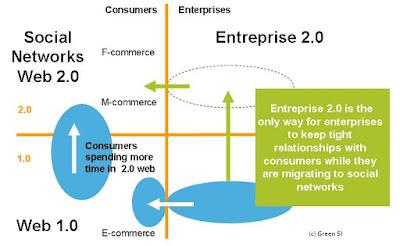 Une entreprise a t-elle le choix de ne pas se transformer en une Entrerprise 2.0 ?