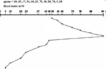 algoritma penjadwalan disk scan scheduling