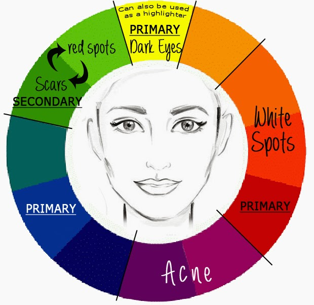 Concealer Wheel for Free - Download