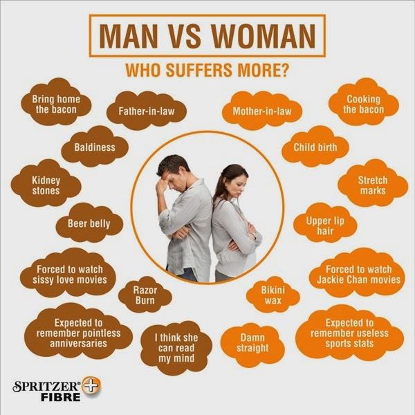 info grafik lelaki vs wanita