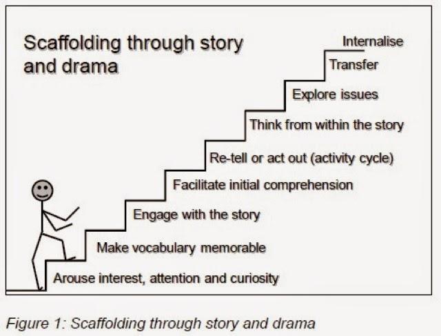 Httpmalar2teachspot201412scaffolding Through Story