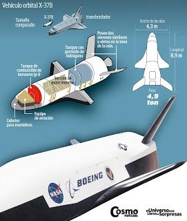 Infografía con algunas características de la nave X-37B