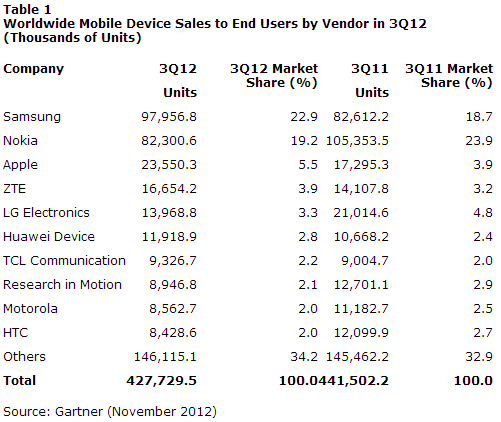 Worldwide Mobile Device Sales to End Users by Vendor in 3Q12 (Thousands of Units)