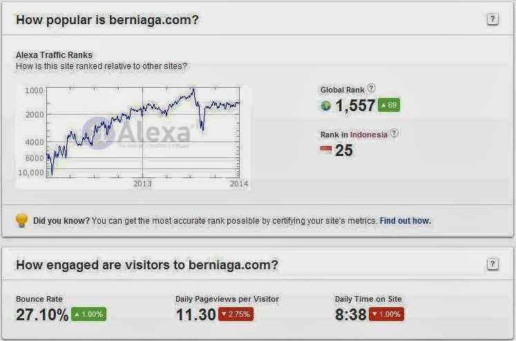 Berniagacom Toko Online Indonesia