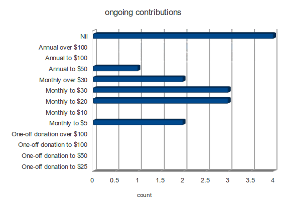 Q8 establishment contributions (Click on image for full size)