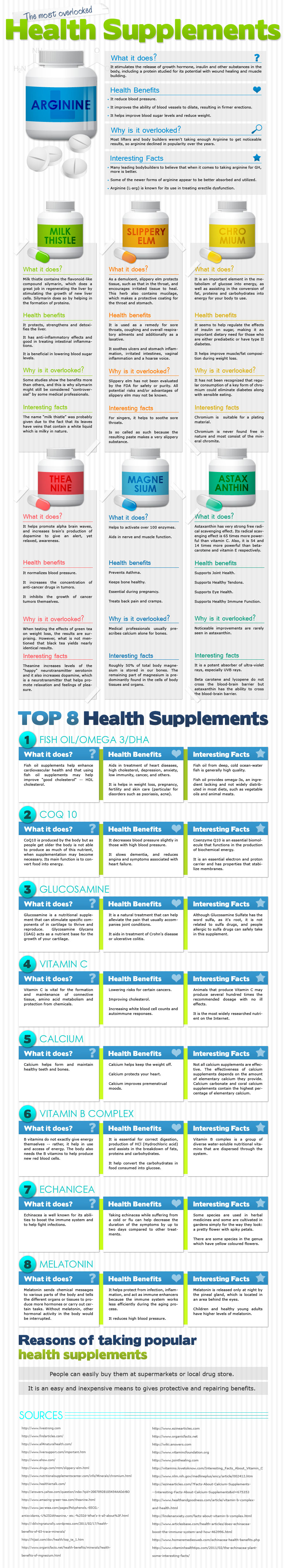The Most Overlooked Health Supplements, An Infographic