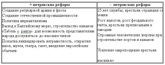 оценка реформ петра 1 таблица некоторых
