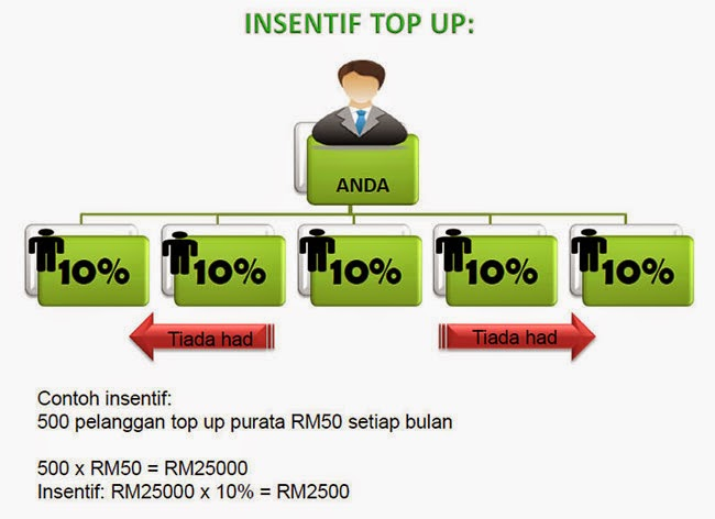 ONEXOX Insentif Topup