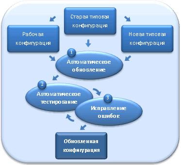Этапы автоматического обновления 1С 8
