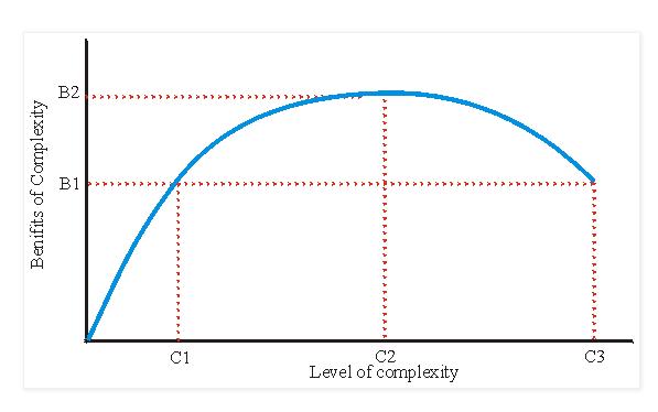 Risultati immagini per joseph tainter curve benefit