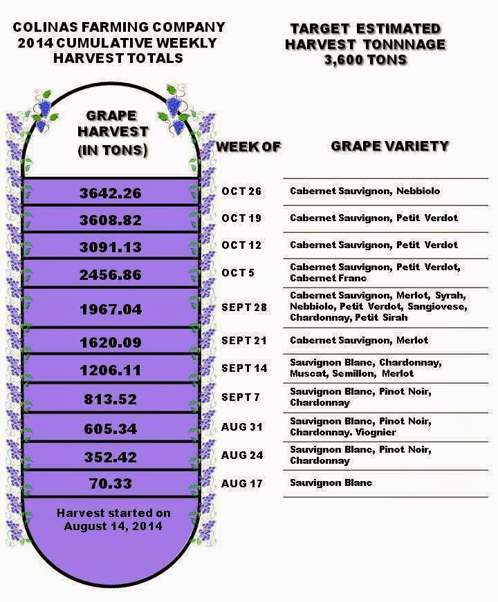 Final Cumulative Weekly Harvest Totals as of October 26, 2014.