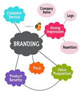internet marketing helps businesses to improve and maintain their online branding