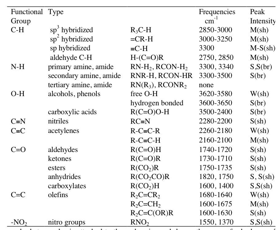 Ir spectroscopy functional groups table - Ir absorption table functional groups ...
