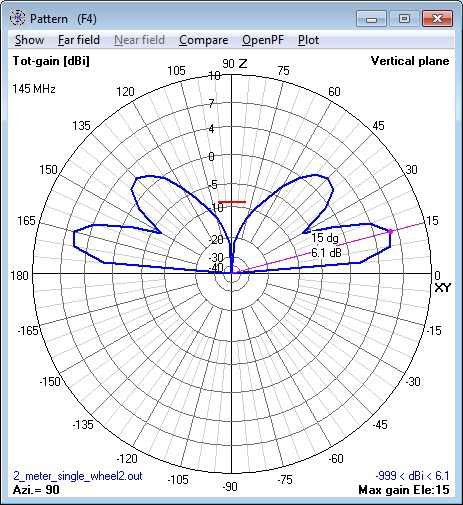 144 MHz single Cebik Wheel Antenna at 1.0λ