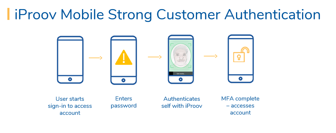 Mobile Strong Customer Authentication Infographic