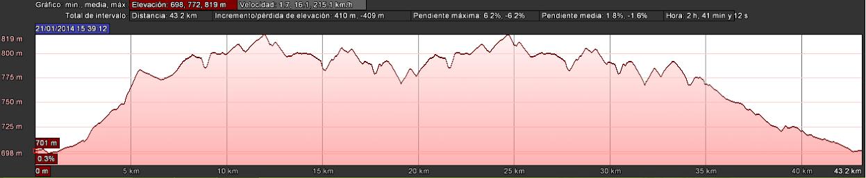 LRE NO MARCHITA - Perfil de Las Pedroñeras
