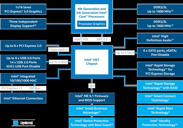Intel H97 Chipset