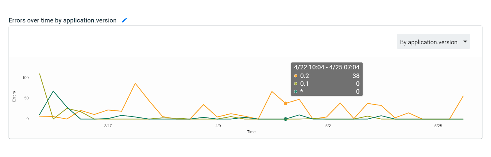 Visualizes your project's error count, broken out by application version