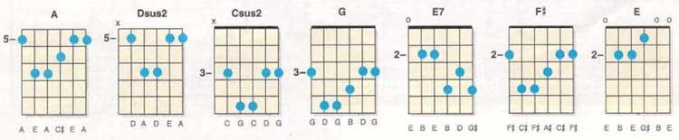 Soul Guitar Chords