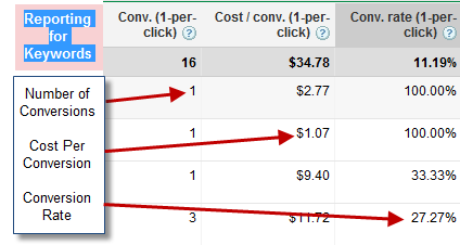 AdWords Conversion Tracking Reporting for Keywords