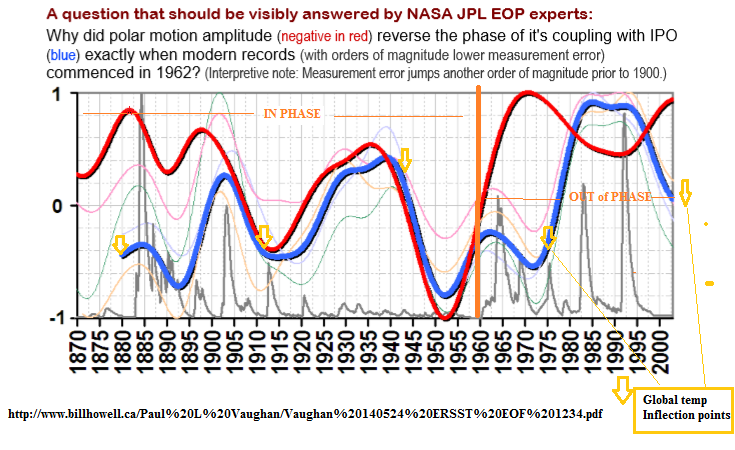 IPO vs Polar motion amplitude and global temp
