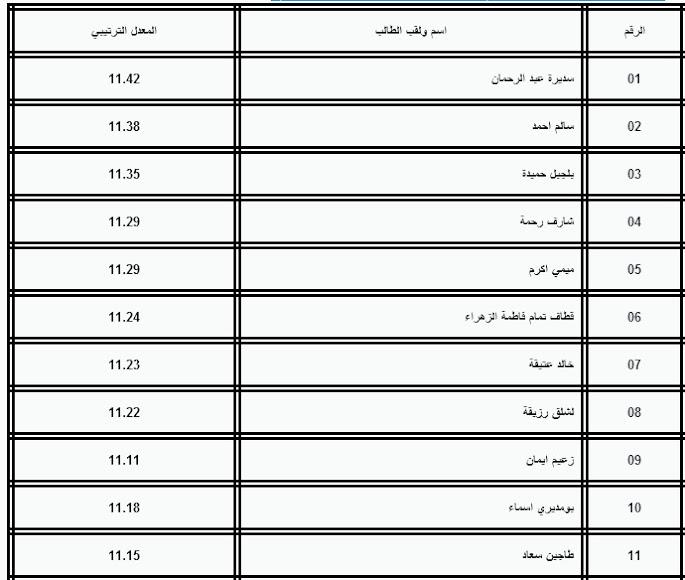 قائمة المقبولين بالسنة الأولى ماستر حقوق جامعة بسكرة 2012-2013 Sans+titre