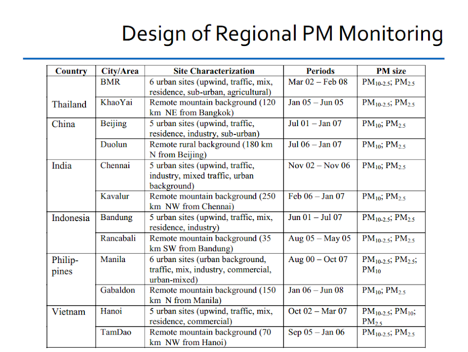 Regional PM monitoring: site characterization of participating cities