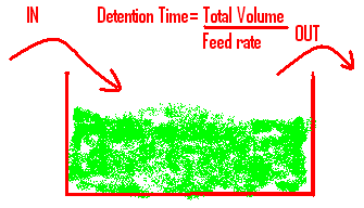 How to Calculate Detention Time of Any Tank | Basin
