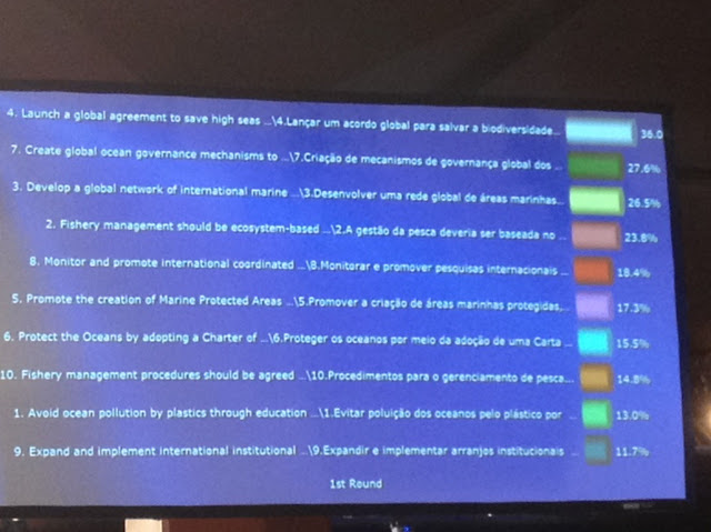 Results of the final voting on the big screen in the Ocean-focused Sustainable Development Dialogues