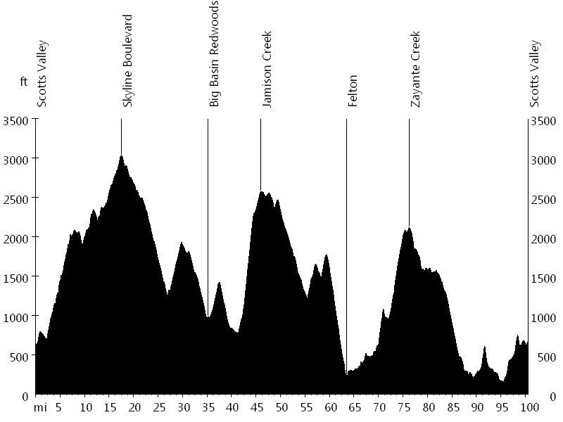 Santa Cruz Mountains Challenge • Route Profile