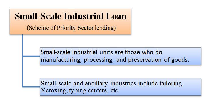 small-scale industrial loans