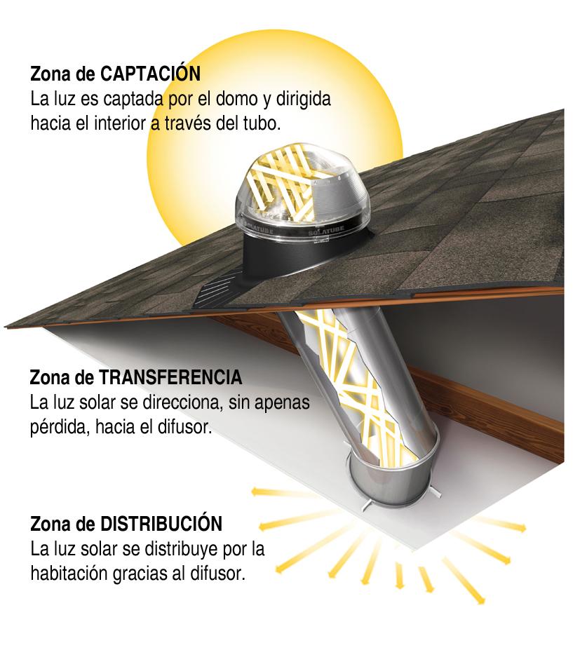 Iluminacion Natural Baños: Materiales de Construcción: Solatube, sistema de iluminación natural