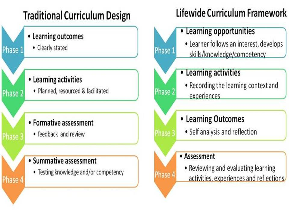 evaluating learning development activities What do we mean by evaluation of learning and development evaluating learning and development activities learning, development and evaluation to.