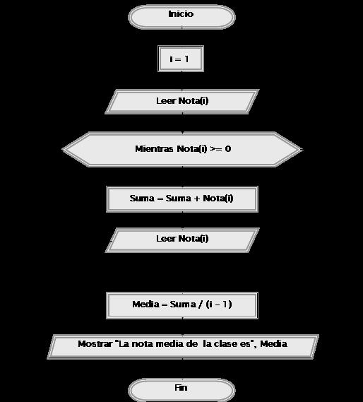 Actividad 11 diagramas de flujo dfd con arreglos csar antonio actividad 11 diagramas de flujo dfd con arreglos ccuart Image collections