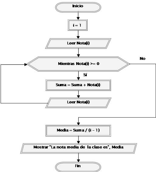 Ejercicio resuelto con centinelas y arrays arreglos pseudocdigo diagrama de flujo ccuart Image collections