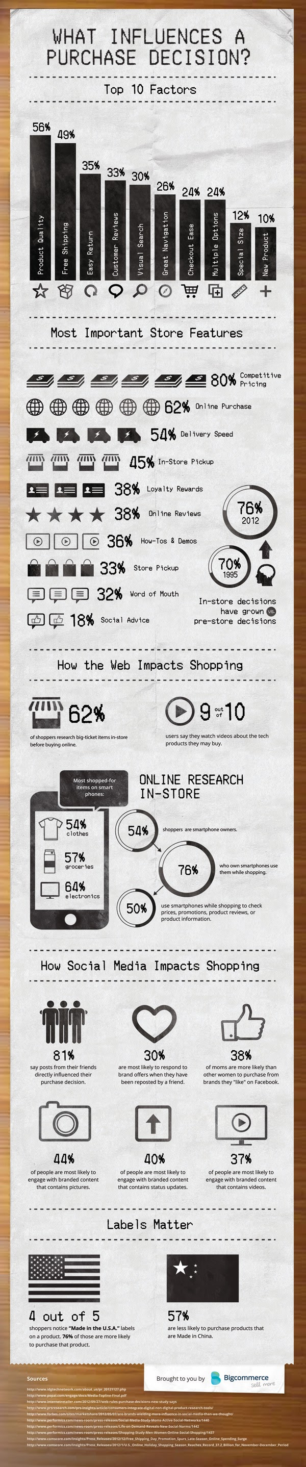 What Influences a Purchase Desicion Infographic Top 10 Factors That Influence Online Purchase Decisions [infographic]