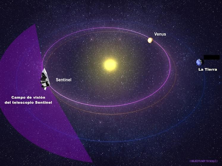_órbita_del_Sentinel_