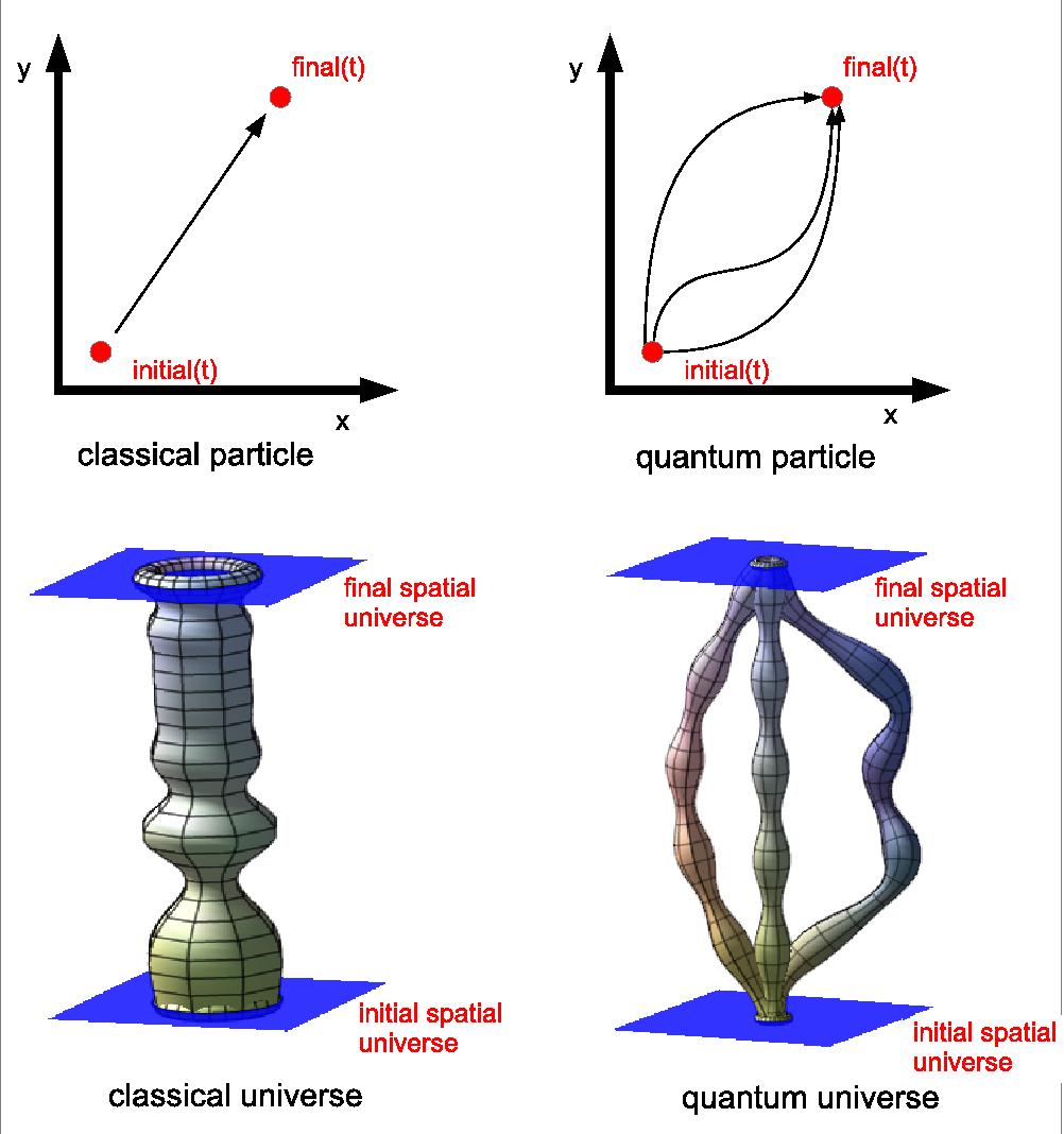 Mecanica FOIP si actiunea acestuia asupra corpurilor.(secţiunea 3) - Pagina 32 Classical_v_quantum_universe