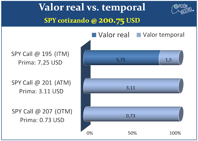 valor real vs valor temporal