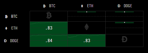 Data from Cryptowatch indicates a very strong positive correlation between Bitcoin, Ethereum, and Dogecoin within the past 24 hours. Source: Cryptowatch