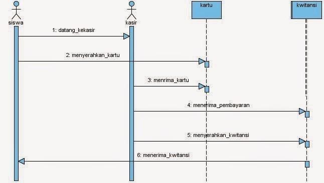 Si1014465530 widuri sequence diagram sistem pembayaran spp ccuart Image collections