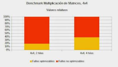 Resultados de la multiplicación de matrices