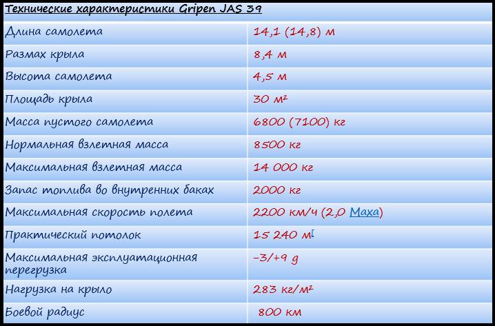 Характеристики Gripen JAS 39