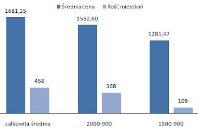 ceny wynajmu mieszkań Krowodrza Kraków, dwupokojowe mieszkania