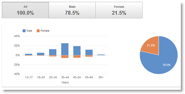 age range and gender distribution