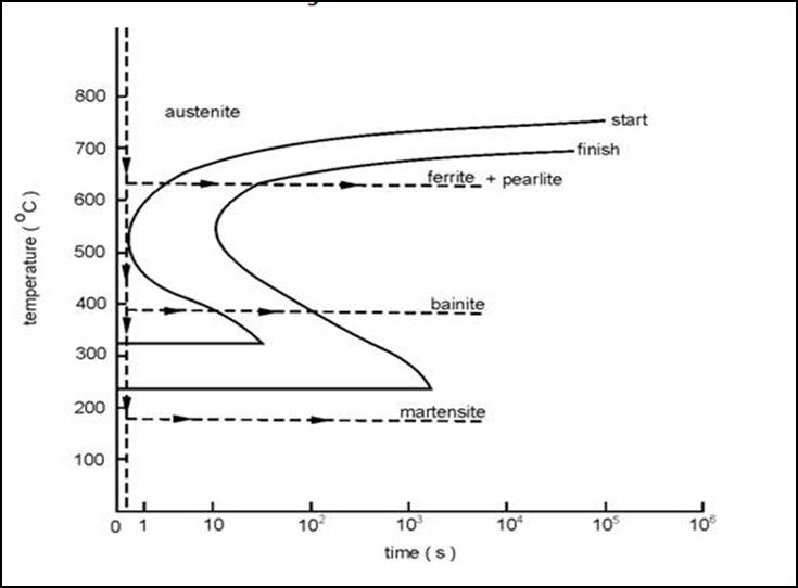 Diagram ttt garispandang blog diagram ttt ccuart Gallery