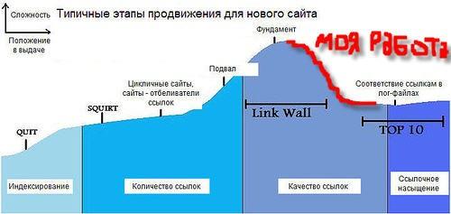 График продвижения сайта