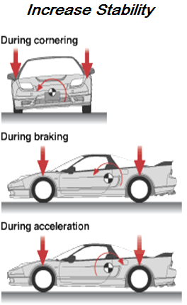 Honda NSX Stability