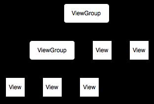 Lesson 16  Creating layout programmatically  LayoutParams